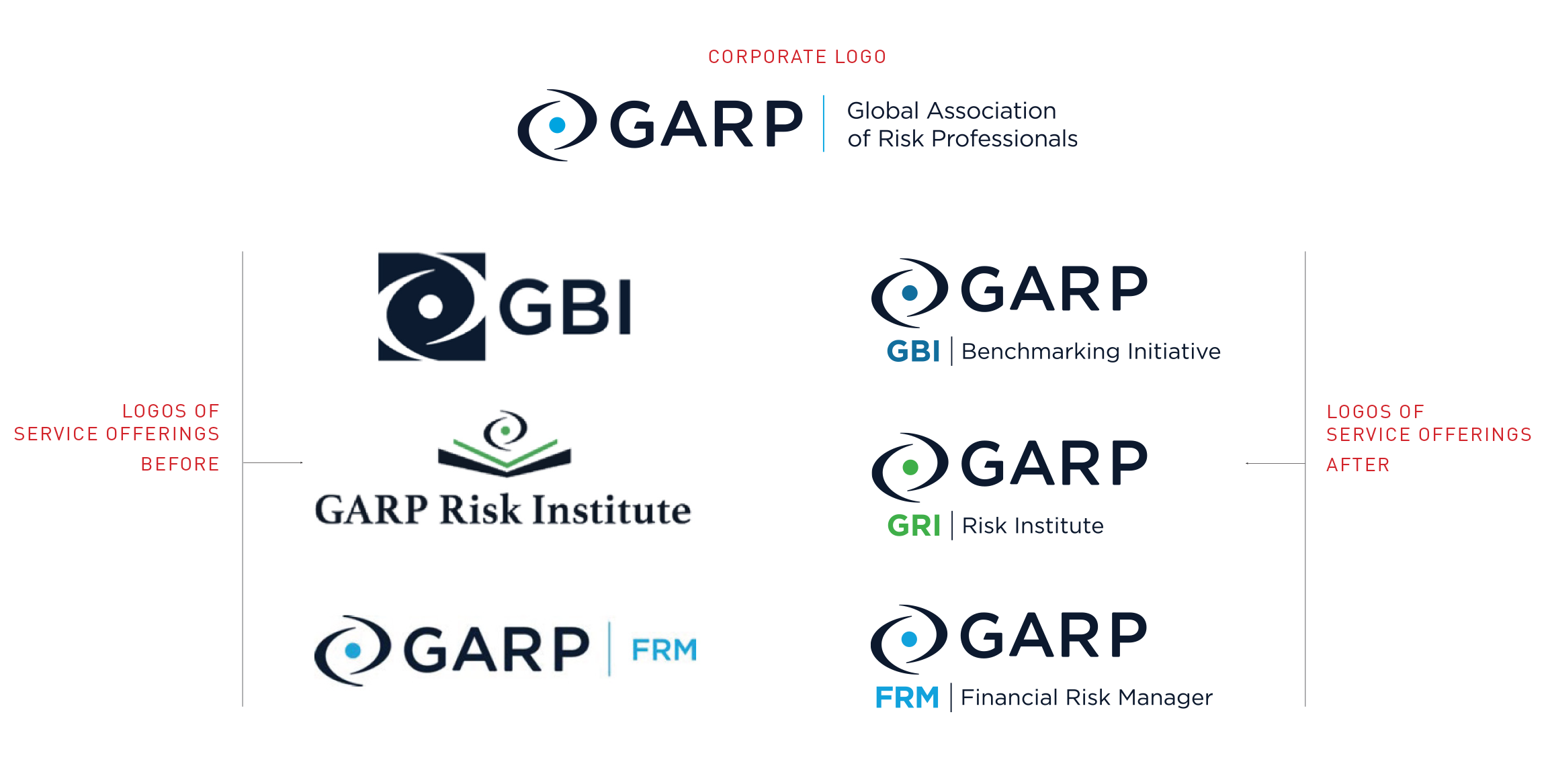 Global-Association-of-Risk-Professionals-(GARP)-creating-a-family-of-brands
